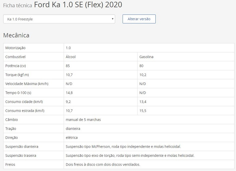 Ficha Técnica do Ford Ka