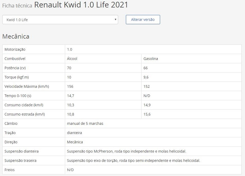 Ficha Técnica do Kwid 2021