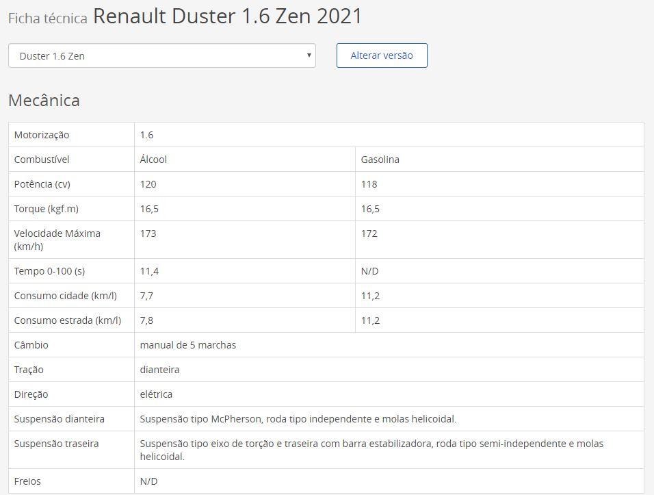 Ficha Técnica da Renault Duster 2021