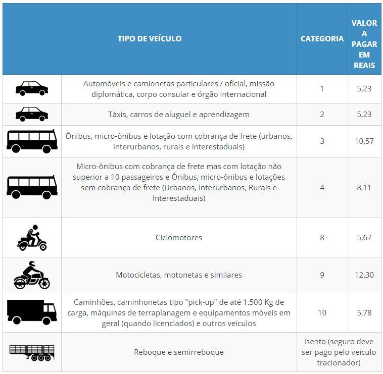Tabela de Valores do DPVAT 2021