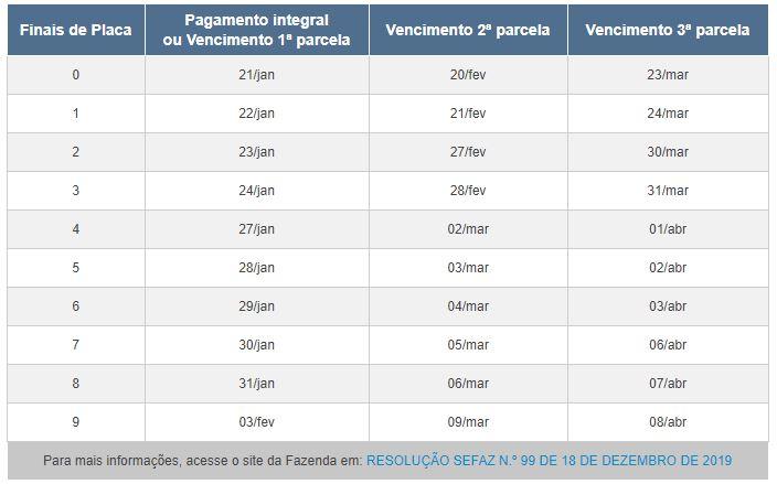 Tabela IPVA 2021 RJ