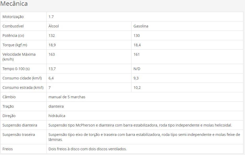 Ficha técnica da Fiat Doblo